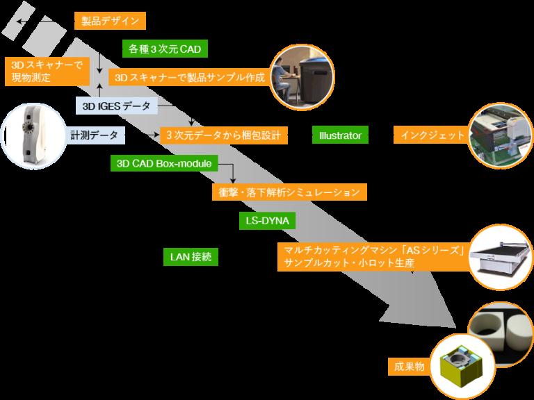 当社が提案する包装・物流トータルソリューション