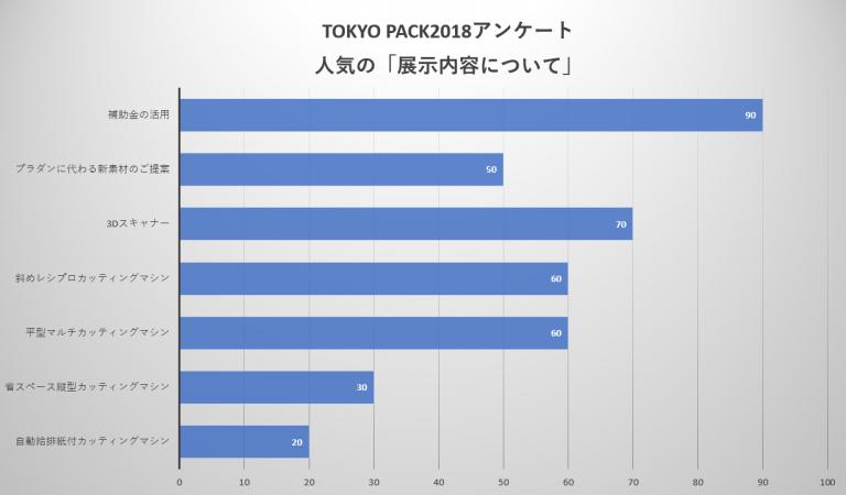 東京パック